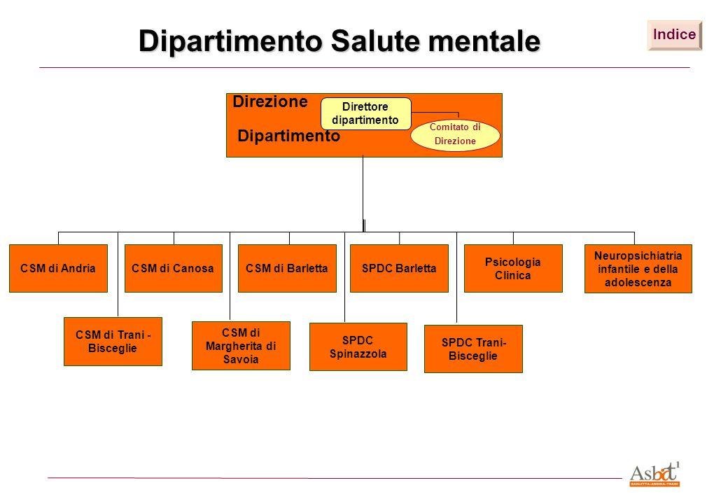 Dipartimento Salute mentale CSM di AndriaCSM di CanosaCSM di BarlettaSPDC Barletta Psicologia Clinica Indice Neuropsichiatria infantile e della adoles