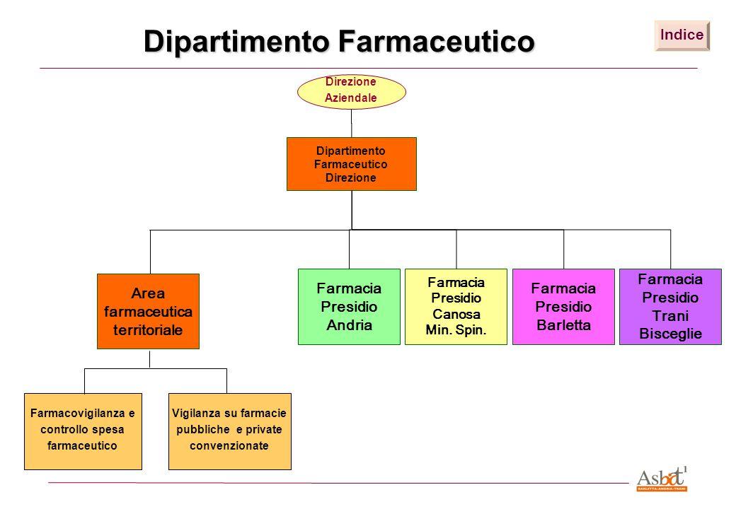 Dipartimento Farmaceutico Direzione Direzione Aziendale Farmacovigilanza e controllo spesa farmaceutico Vigilanza su farmacie pubbliche e private conv