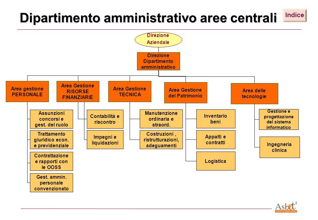 Dipartimento amministrativo aree centrali Direzione Dipartimento amministrativo Direzione Aziendale Area gestione PERSONALE Area Gestione RISORSE FINA