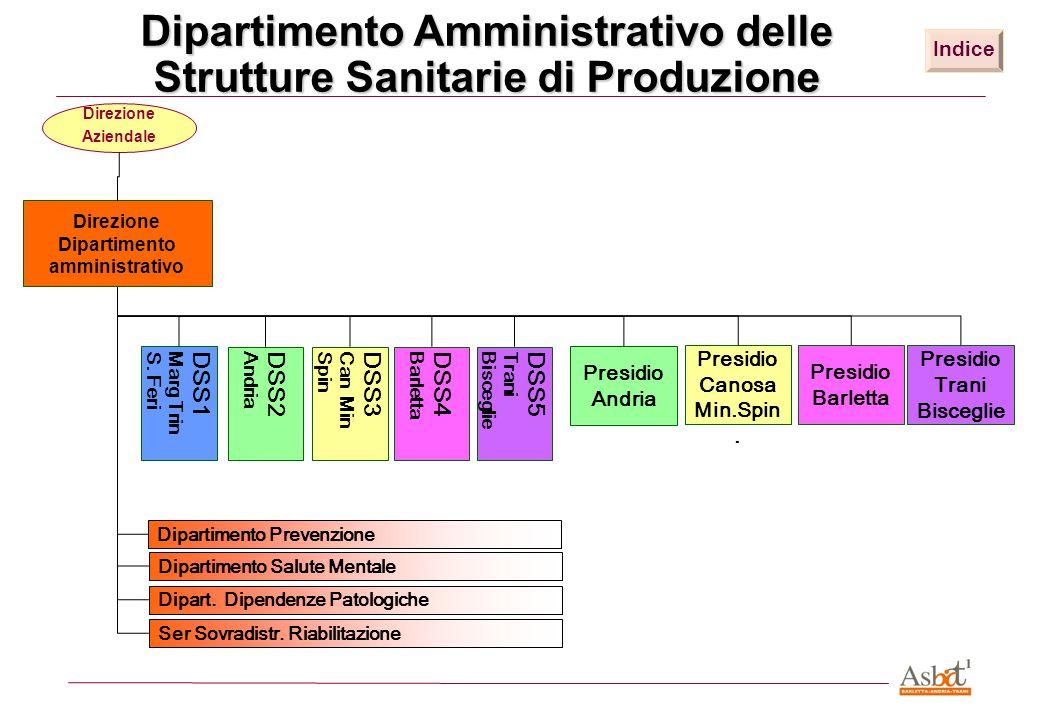 Dipartimento Amministrativo delle Strutture Sanitarie di Produzione Indice Dipart. Dipendenze Patologiche Ser Sovradistr. Riabilitazione Dipartimento