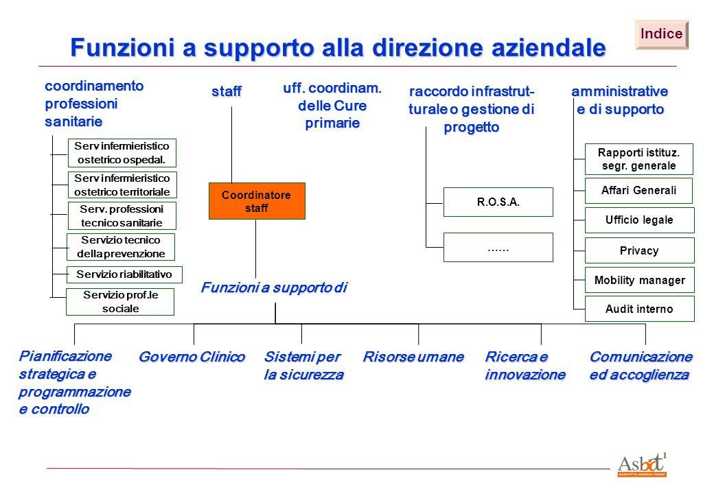 Funzioni a supporto alla direzione aziendale staff amministrative e di supporto raccordo infrastrut- turale o gestione di progetto Rapporti istituz. s