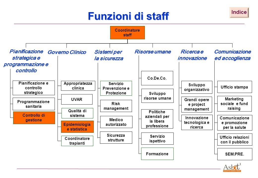 Funzioni di staff Pianificazione e controllo strategico Programmazione sanitaria Appropriatezza clinica Qualità di sistema Epidemiologia e statistica