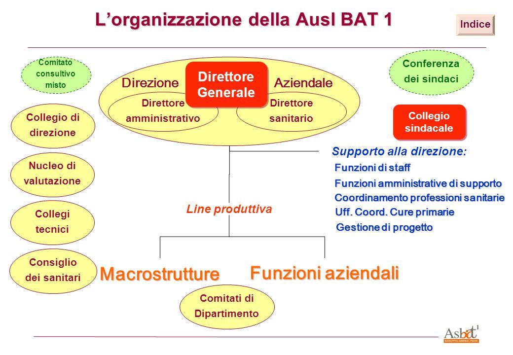 L'organizzazione della Ausl BAT 1 Line produttiva Macrostrutture Funzioni aziendali Supporto alla direzione: Funzioni di staff Funzioni amministrative