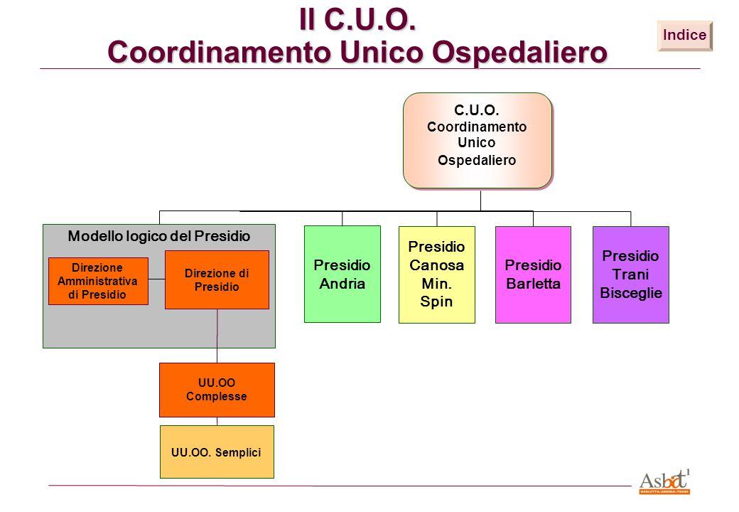 Modello logico del Presidio C.U.O. Coordinamento Unico Ospedaliero C.U.O. Coordinamento Unico Ospedaliero Il C.U.O. Coordinamento Unico Ospedaliero Di