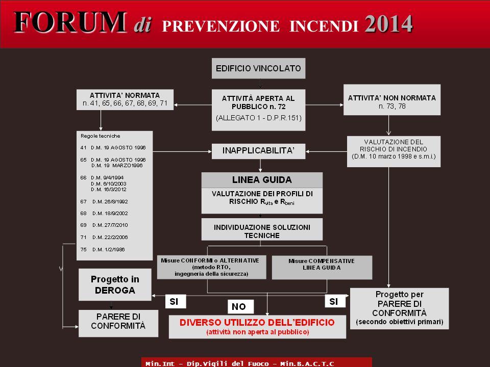 FORUM di 2014 FORUM di PREVENZIONE INCENDI 2014 Min.Int - Dip.Vigili del Fuoco - Min.B.A.C.T.C