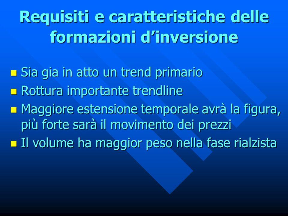 Requisiti e caratteristiche delle formazioni d'inversione Sia Sia gia in atto un trend primario Rottura Rottura importante trendline Maggiore Maggiore