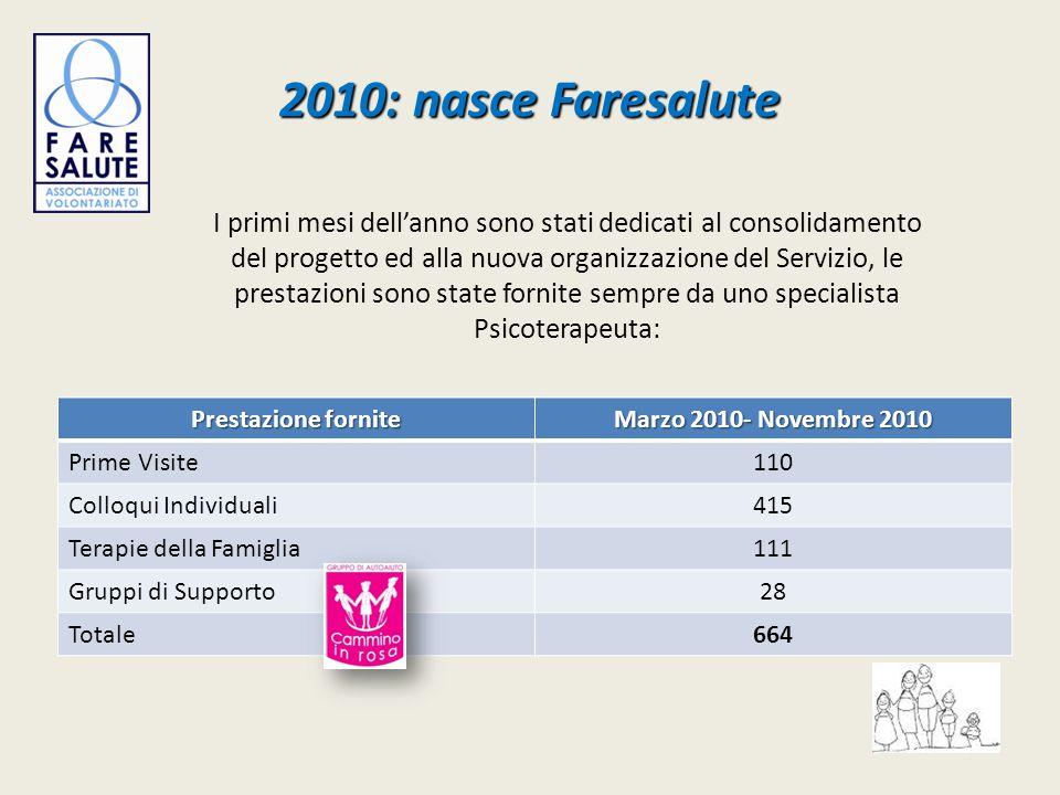 2010: nasce Faresalute Prestazione fornite Marzo 2010- Novembre 2010 Prime Visite110 Colloqui Individuali415 Terapie della Famiglia111 Gruppi di Suppo