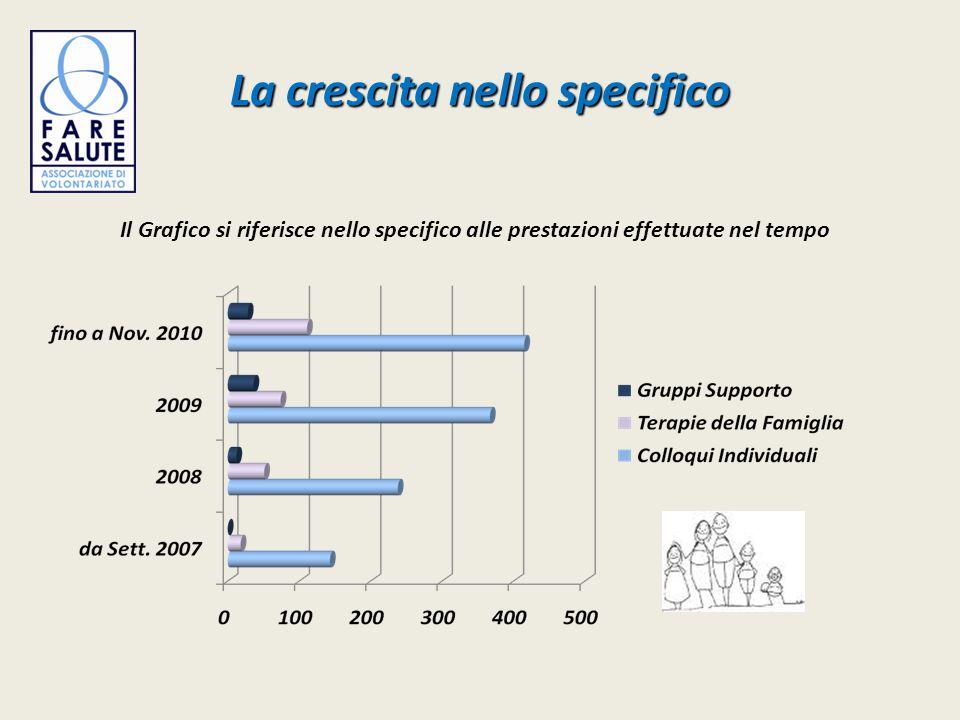 La crescita nello specifico Il Grafico si riferisce nello specifico alle prestazioni effettuate nel tempo