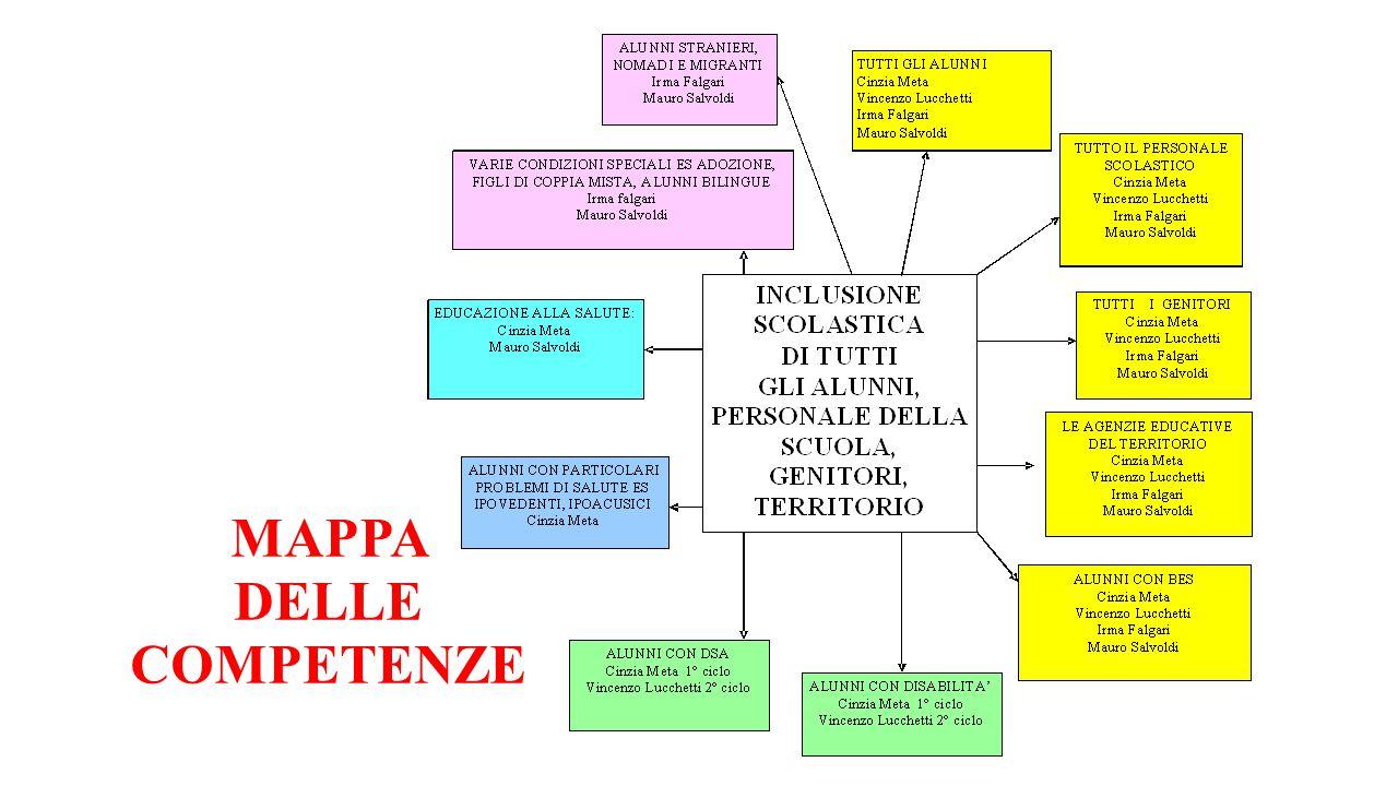 MAPPA ANALITICA DELLE TEMATICHE DEL CTI con docenti di riferimento