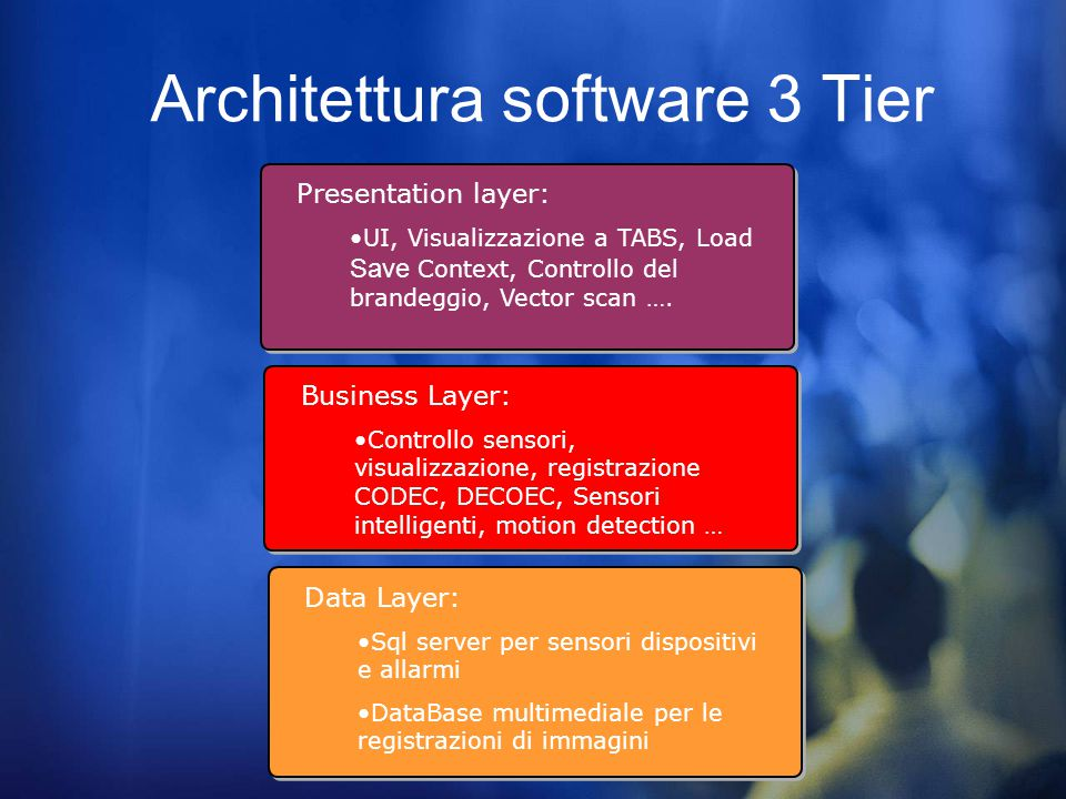 Architettura software 3 Tier Data Layer: Sql server per sensori dispositivi e allarmi DataBase multimediale per le registrazioni di immagini Business Layer: Controllo sensori, visualizzazione, registrazione CODEC, DECOEC, Sensori intelligenti, motion detection … Presentation layer: UI, Visualizzazione a TABS, Load Save Context, Controllo del brandeggio, Vector scan ….