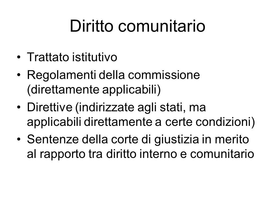 Diritto comunitario Trattato istitutivo Regolamenti della commissione (direttamente applicabili) Direttive (indirizzate agli stati, ma applicabili dir