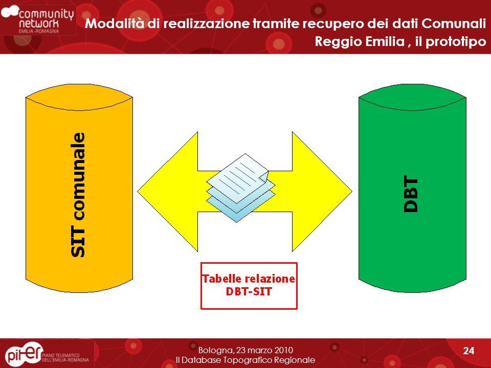 Bologna, 23 marzo 2010 Il Database Topografico Regionale 24 Modalità di realizzazione tramite recupero dei dati Comunali Reggio Emilia, il prototipo