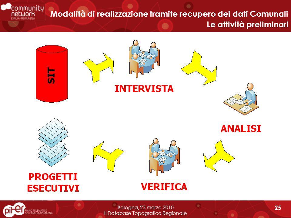 Bologna, 23 marzo 2010 Il Database Topografico Regionale 25 Modalità di realizzazione tramite recupero dei dati Comunali Le attività preliminari
