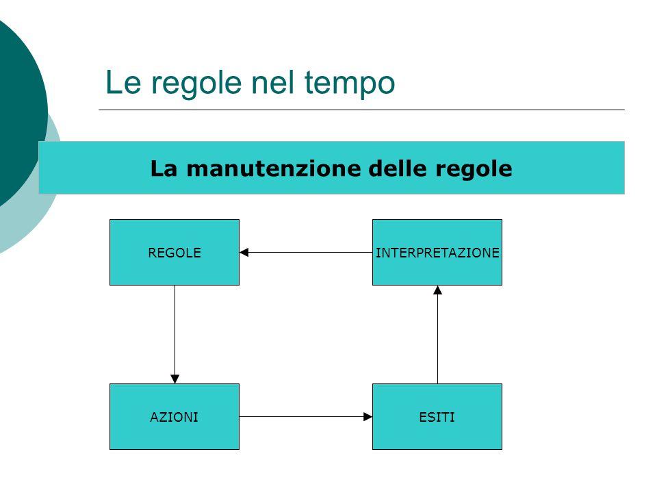 Le regole nel tempo La manutenzione delle regole AZIONIESITI INTERPRETAZIONEREGOLE