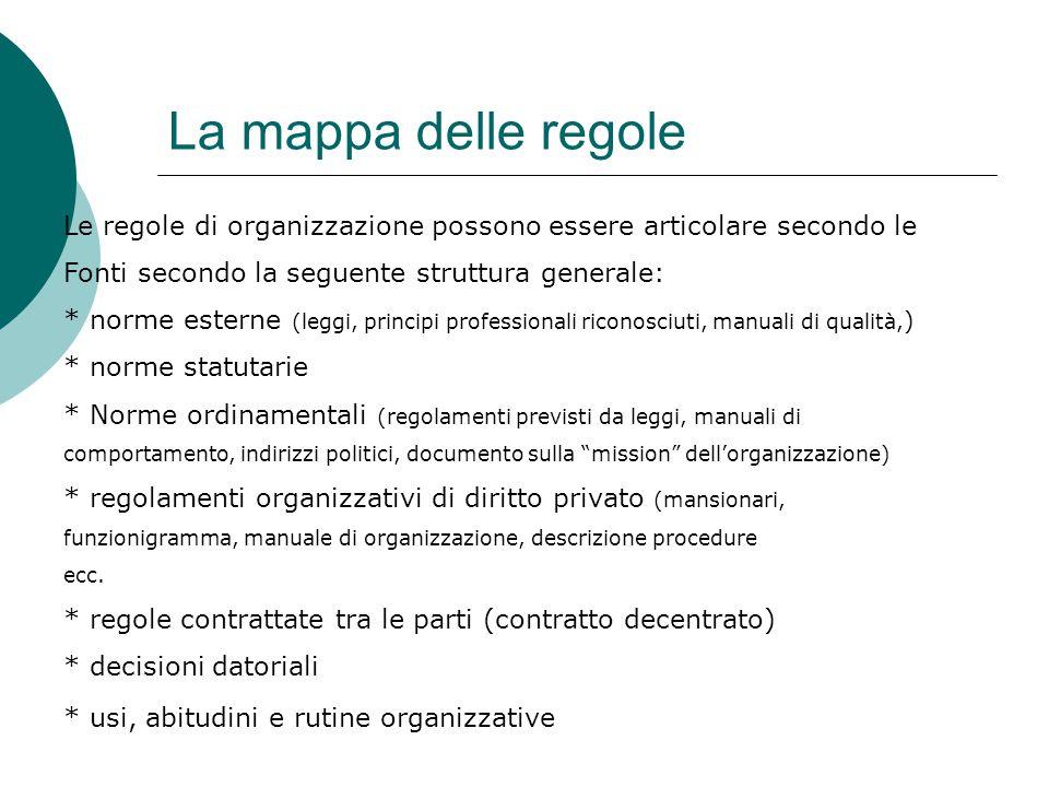 La mappa delle regole Le regole di organizzazione possono essere articolare secondo le Fonti secondo la seguente struttura generale: * norme esterne (