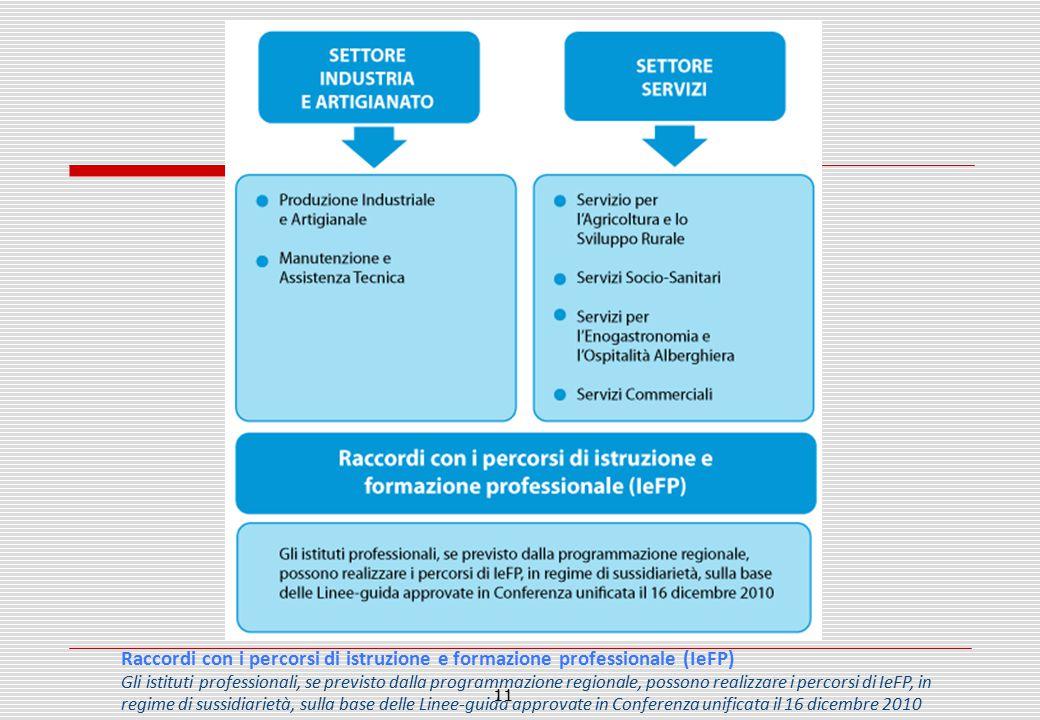 I Nuovi Istituti Professionali Raccordi con i percorsi di istruzione e formazione professionale (IeFP) Gli istituti professionali, se previsto dalla p