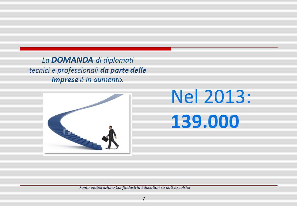 La DOMANDA di diplomati tecnici e professionali da parte delle imprese è in aumento. Nel 2013: 139.000 Fonte elaborazione Confindustria Education su d