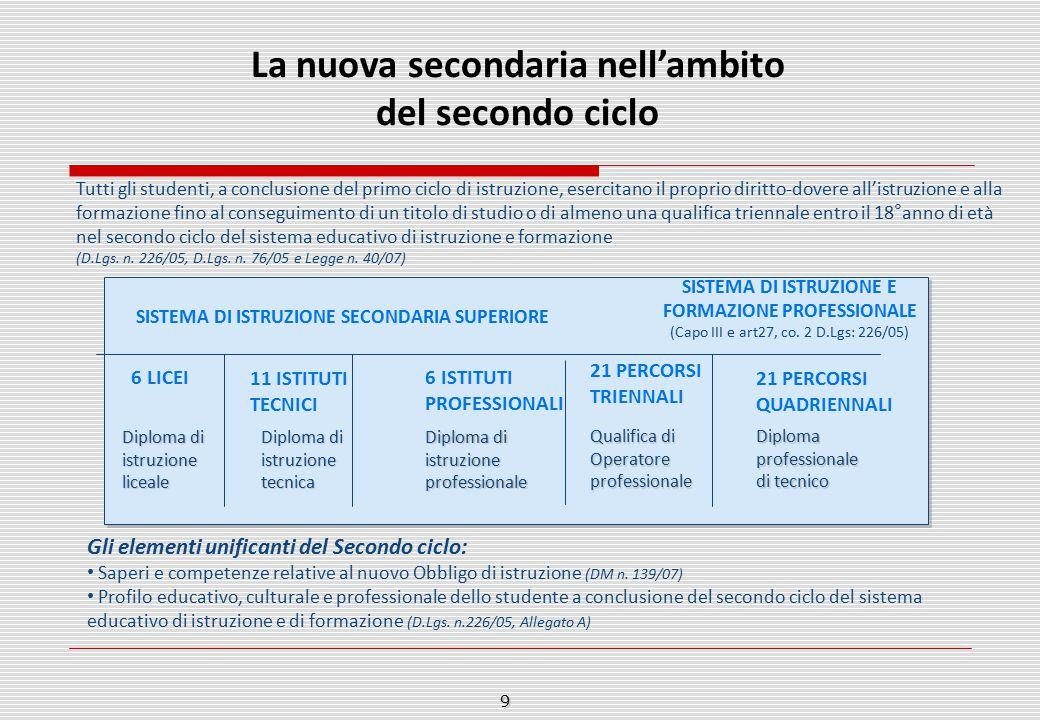 Tutti gli studenti, a conclusione del primo ciclo di istruzione, esercitano il proprio diritto-dovere all'istruzione e alla formazione fino al consegu