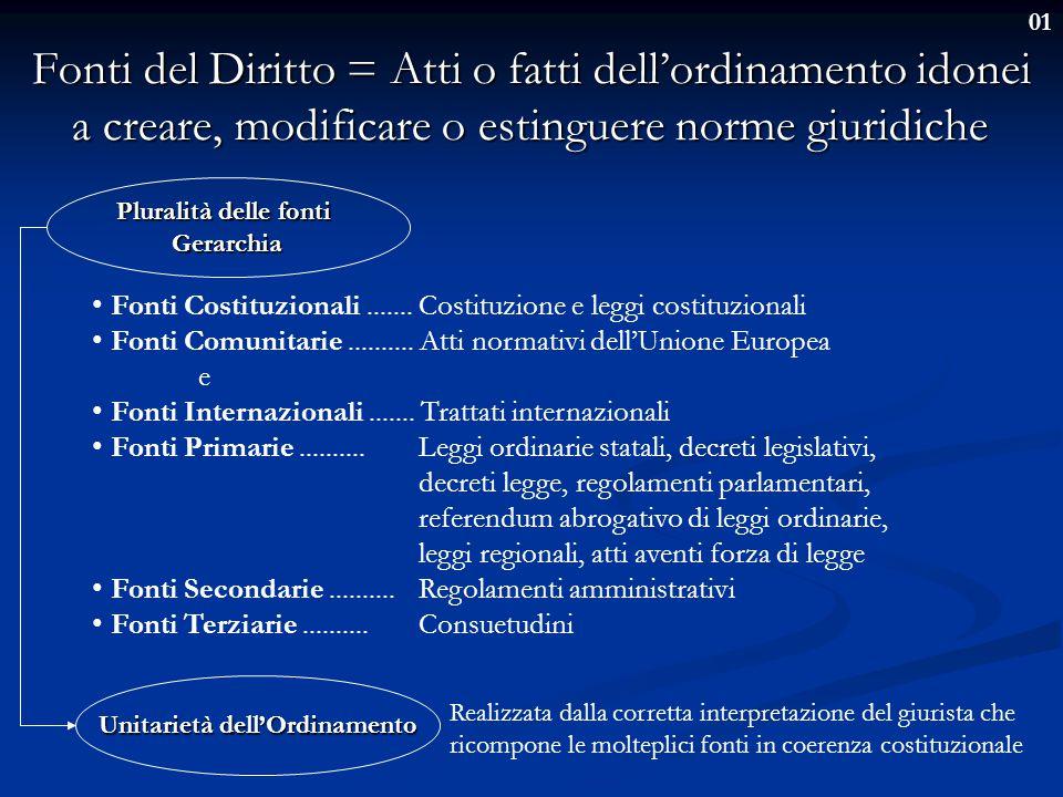 01 Fonti Comunitarie Norme del Trattato Norme del Trattato Regolamenti Regolamenti Art.