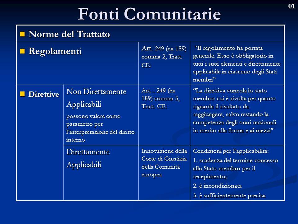 """01 Fonti Comunitarie Norme del Trattato Norme del Trattato Regolamenti Regolamenti Art. 249 (ex 189) comma 2, Tratt. CE: """"Il regolamento ha portata ge"""