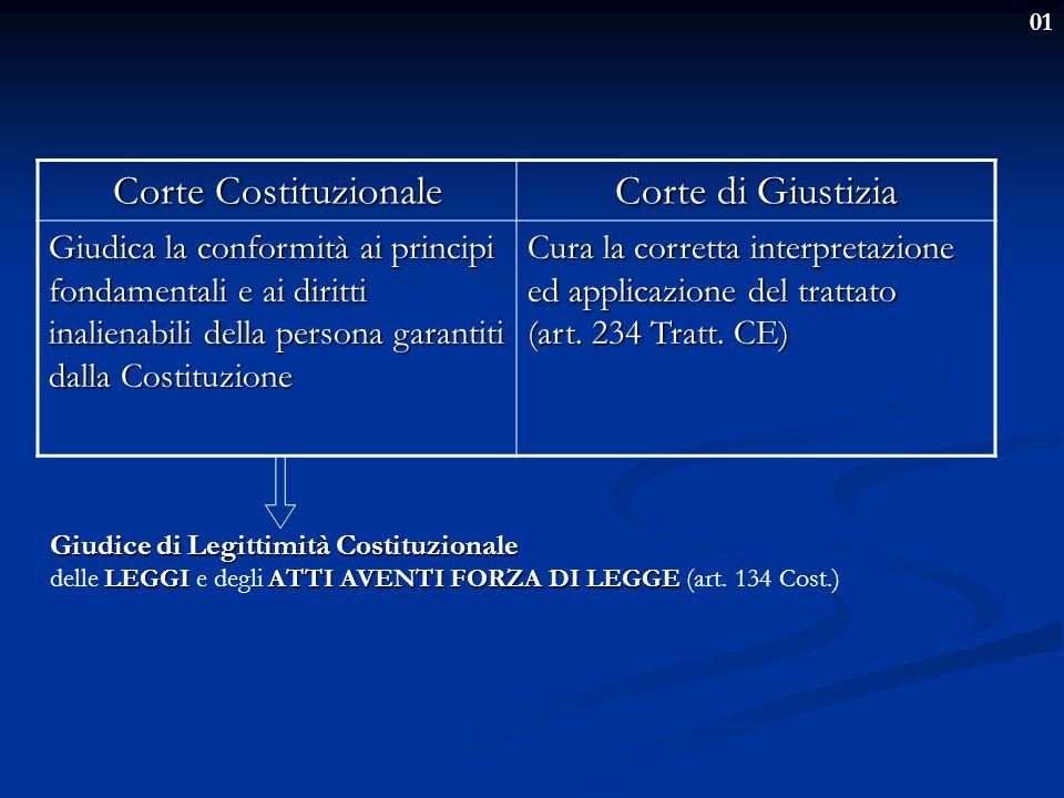 01 Dubbio ermeneutico della fonte comunitaria: CortediGiustizia CorteCostituzionale L'interpretazione della norma comunitaria da parte della Corte di Giustizia risulta: Interpretazione della norma comunitaria Controllo di costituzionalità CONFORME ALLA COSTITUZIONE INCOSTITUZIONALE La norma comunitaria è priva di efficacia La Consulta deve rimuoverla dall'ordinamento giuridico italiano