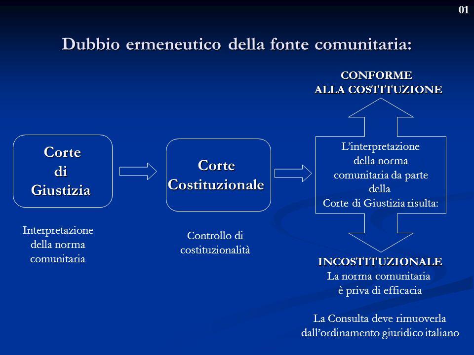 01 Dubbio ermeneutico della fonte comunitaria: CortediGiustizia CorteCostituzionale L'interpretazione della norma comunitaria da parte della Corte di