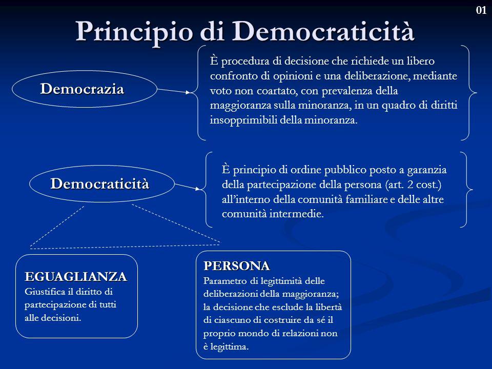 01 Principio di Democraticità Democrazia È procedura di decisione che richiede un libero confronto di opinioni e una deliberazione, mediante voto non