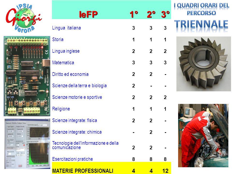 IeFP1°2°3° Lingua italiana 333 Storia 111 Lingua inglese 222 Matematica 333 Diritto ed economia 22- Scienze della terra e biologia 2-- Scienze motorie