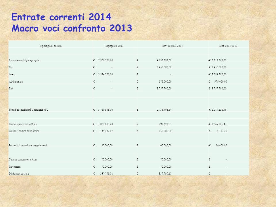 Entrate correnti 2014 Macro voci confronto 2013 Tipologia di entrata Impegnato 2013 Prev.