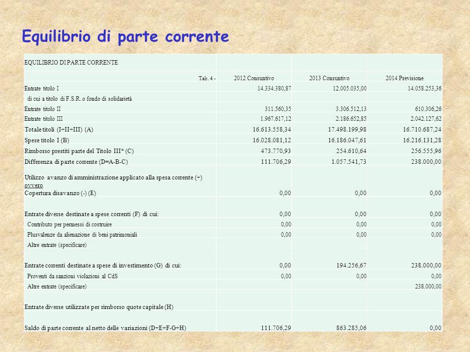 Equilibrio di parte corrente EQUILIBRIO DI PARTE CORRENTE Tab.