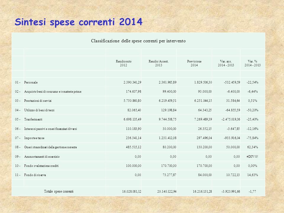 Sintesi spese correnti 2014 Classificazione delle spese correnti per intervento Rendiconto 2012 Rendic/Assest.