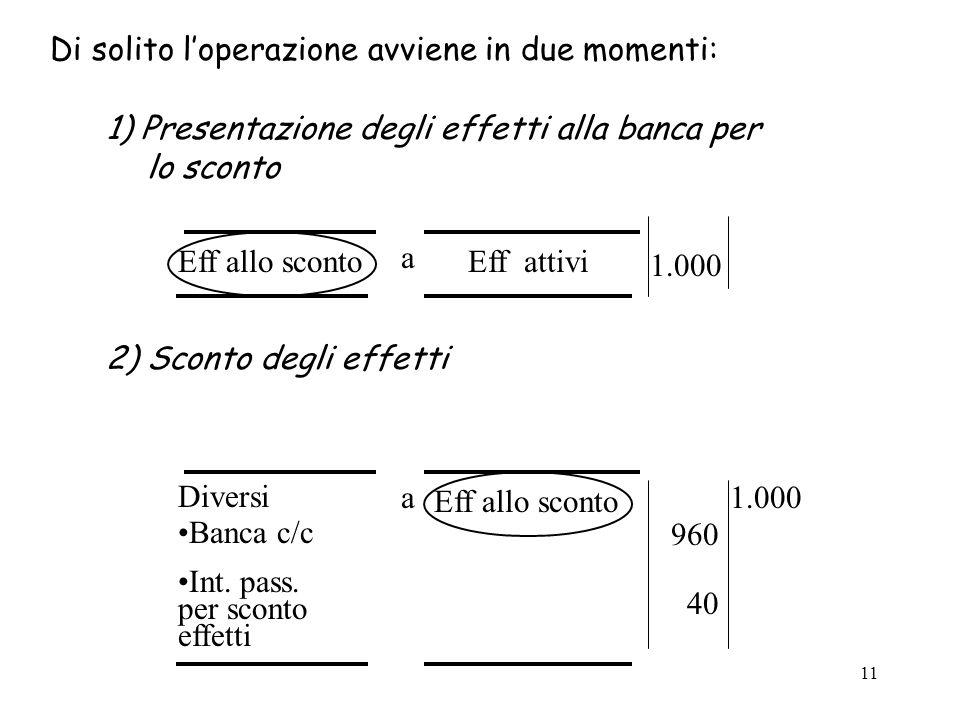 11 1) Presentazione degli effetti alla banca per lo sconto Eff allo sconto a Eff attivi 1.000 2) Sconto degli effetti Diversi Banca c/c Int. pass. per