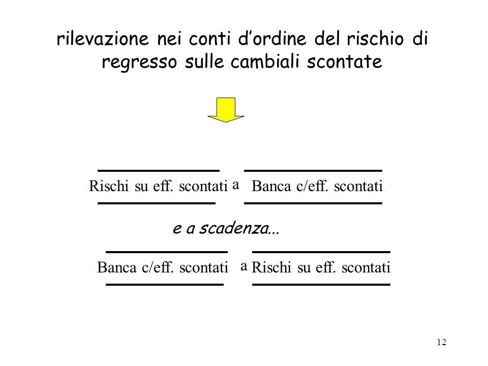 12 rilevazione nei conti d'ordine del rischio di regresso sulle cambiali scontate a Rischi su eff. scontatiBanca c/eff. scontati e a scadenza... a Ris