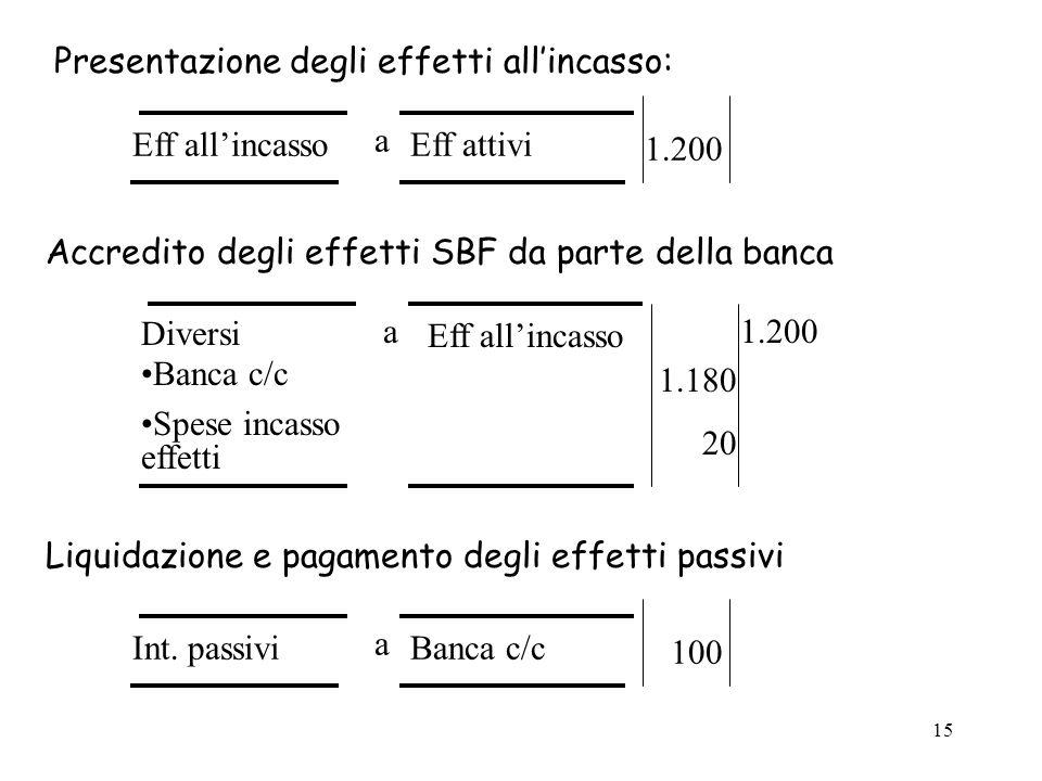 15 Presentazione degli effetti all'incasso: Diversi Banca c/c Spese incasso effetti a1.200 1.180 20 Accredito degli effetti SBF da parte della banca Eff all'incasso a Eff attivi 1.200 Eff all'incasso Liquidazione e pagamento degli effetti passivi Int.