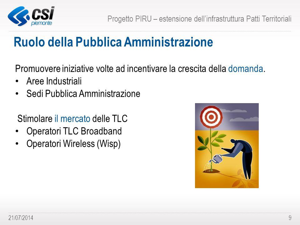 21/07/20149 Ruolo della Pubblica Amministrazione Progetto PIRU – estensione dell'infrastruttura Patti Territoriali Promuovere iniziative volte ad incentivare la crescita della domanda.
