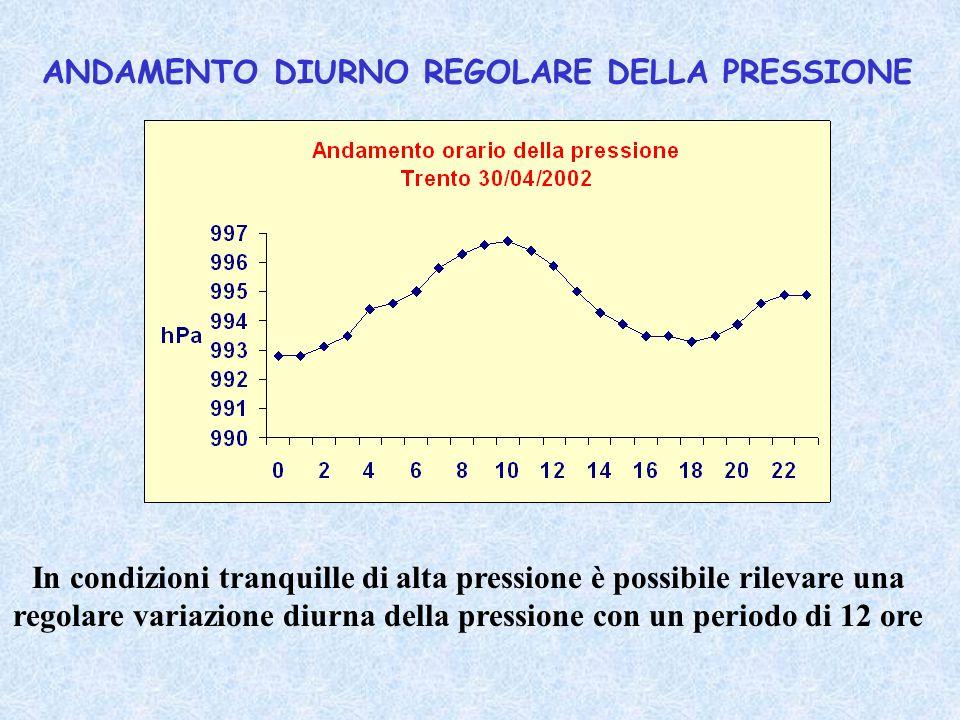 ANDAMENTO DIURNO REGOLARE DELLA PRESSIONE In condizioni tranquille di alta pressione è possibile rilevare una regolare variazione diurna della pressio