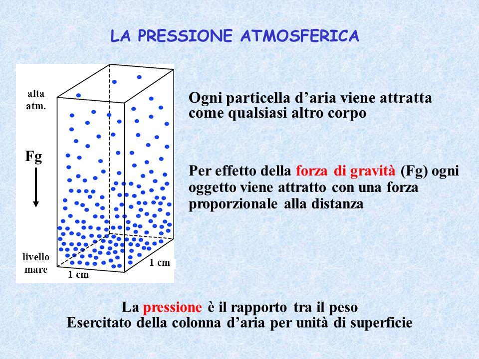 LA PRESSIONE ATMOSFERICA La pressione è il rapporto tra il peso Esercitato della colonna d'aria per unità di superficie Ogni particella d'aria viene a