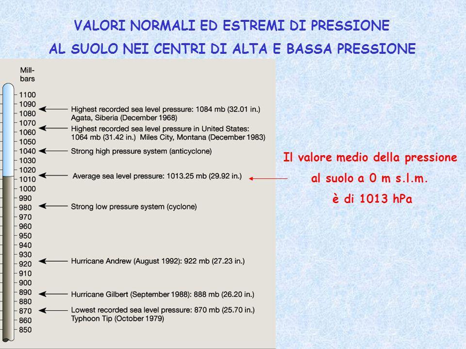 VALORI NORMALI ED ESTREMI DI PRESSIONE AL SUOLO NEI CENTRI DI ALTA E BASSA PRESSIONE Il valore medio della pressione al suolo a 0 m s.l.m. è di 1013 h