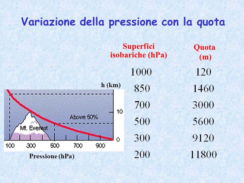 Superfici isobariche (hPa) Quota (m) Variazione della pressione con la quota Pressione (hPa) h (km)