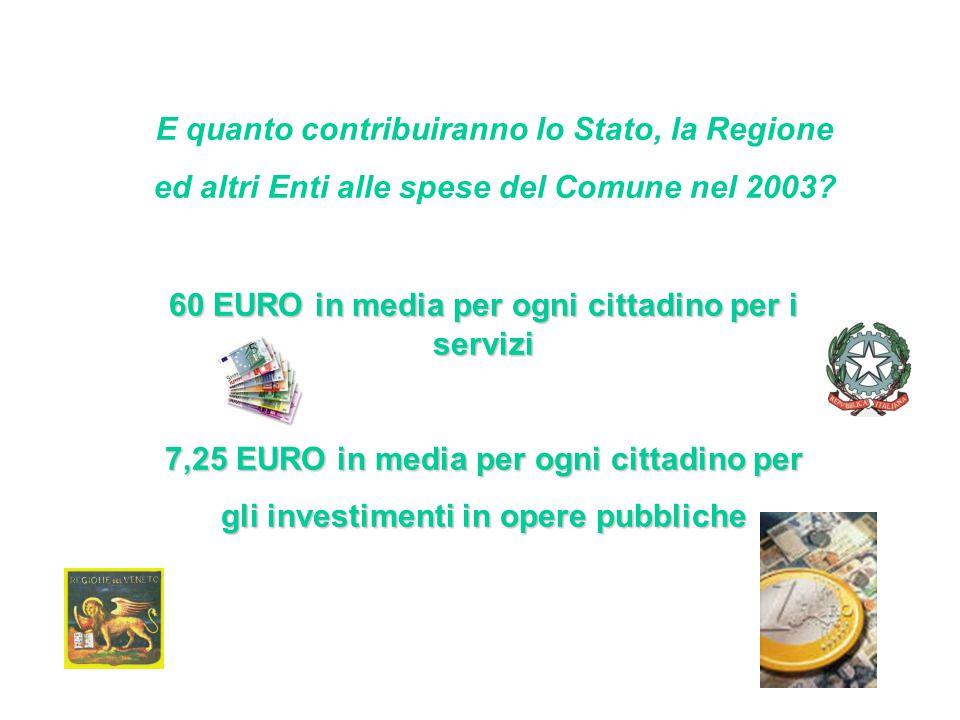 E quanto contribuiranno lo Stato, la Regione ed altri Enti alle spese del Comune nel 2003.