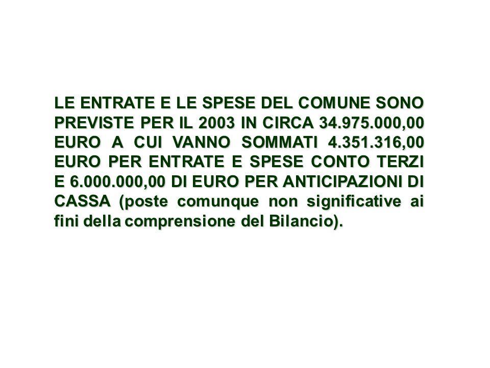 LE ENTRATE E LE SPESE DEL COMUNE SONO PREVISTE PER IL 2003 IN CIRCA 34.975.000,00 EURO A CUI VANNO SOMMATI 4.351.316,00 EURO PER ENTRATE E SPESE CONTO TERZI E 6.000.000,00 DI EURO PER ANTICIPAZIONI DI CASSA (poste comunque non significative ai fini della comprensione del Bilancio).