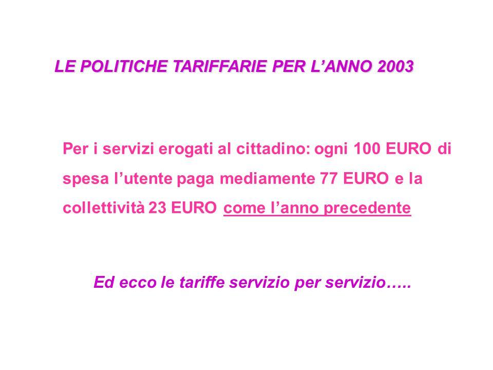 LE POLITICHE TARIFFARIE PER L'ANNO 2003 Per i servizi erogati al cittadino: ogni 100 EURO di spesa l'utente paga mediamente 77 EURO e la collettività 23 EURO come l'anno precedente Ed ecco le tariffe servizio per servizio…..