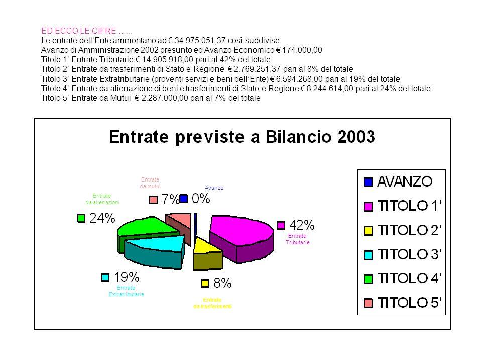 Le novità per le famiglie nel 2003…..
