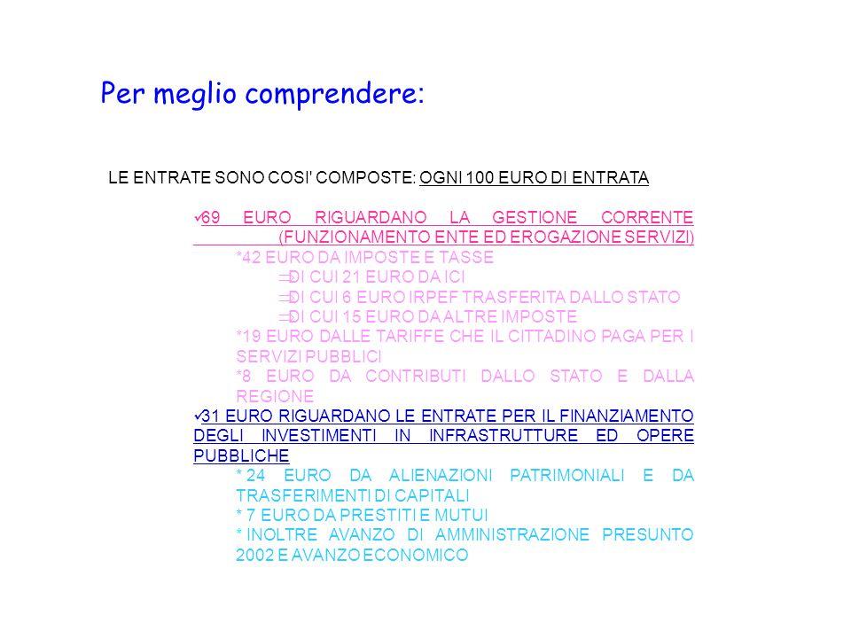 Per meglio comprendere : LE ENTRATE SONO COSI COMPOSTE: OGNI 100 EURO DI ENTRATA 69 EURO RIGUARDANO LA GESTIONE CORRENTE (FUNZIONAMENTO ENTE ED EROGAZIONE SERVIZI) *42 EURO DA IMPOSTE E TASSE  DI CUI 21 EURO DA ICI  DI CUI 6 EURO IRPEF TRASFERITA DALLO STATO  DI CUI 15 EURO DA ALTRE IMPOSTE *19 EURO DALLE TARIFFE CHE IL CITTADINO PAGA PER I SERVIZI PUBBLICI *8 EURO DA CONTRIBUTI DALLO STATO E DALLA REGIONE 31 EURO RIGUARDANO LE ENTRATE PER IL FINANZIAMENTO DEGLI INVESTIMENTI IN INFRASTRUTTURE ED OPERE PUBBLICHE * 24 EURO DA ALIENAZIONI PATRIMONIALI E DA TRASFERIMENTI DI CAPITALI * 7 EURO DA PRESTITI E MUTUI * INOLTRE AVANZO DI AMMINISTRAZIONE PRESUNTO 2002 E AVANZO ECONOMICO