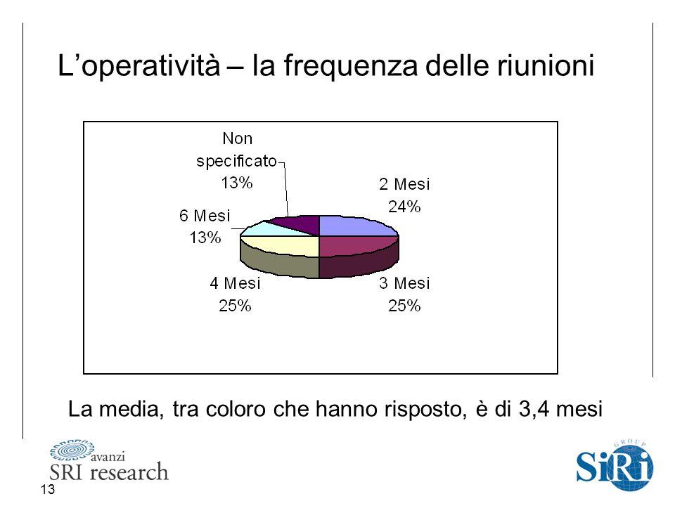 13 L'operatività – la frequenza delle riunioni La media, tra coloro che hanno risposto, è di 3,4 mesi