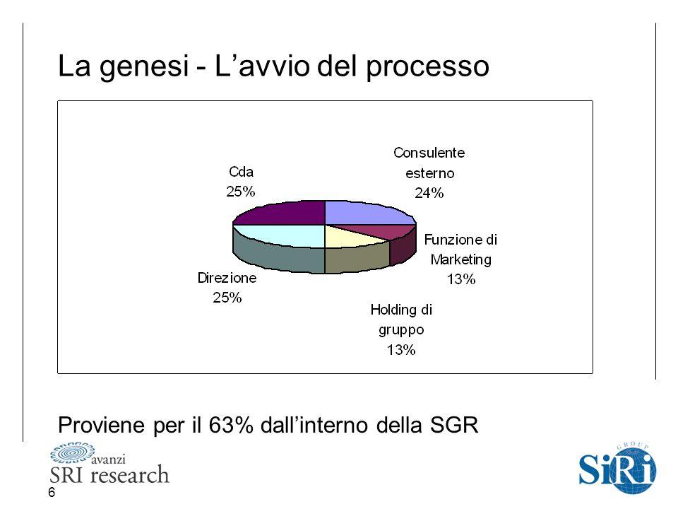 6 La genesi - L'avvio del processo Proviene per il 63% dall'interno della SGR