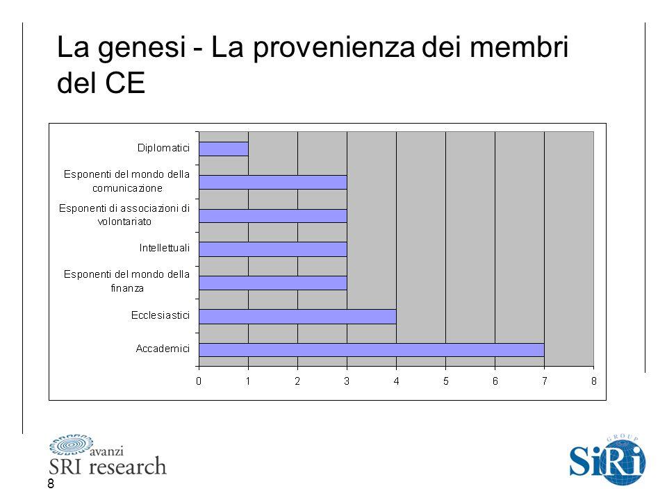 8 La genesi - La provenienza dei membri del CE