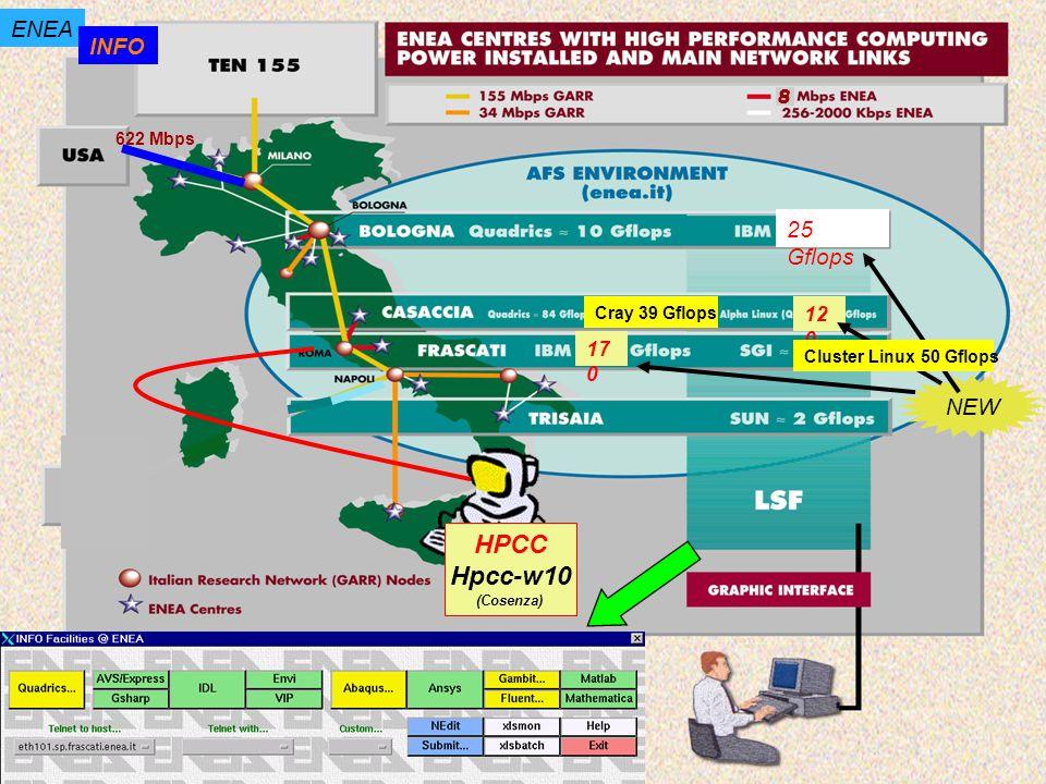 8 622 Mbps ENEA INFO 12 0 17 0 NEW Cray 39 Gflops 25 Gflops Cluster Linux 50 Gflops HPCC Hpcc-w10 (Cosenza)