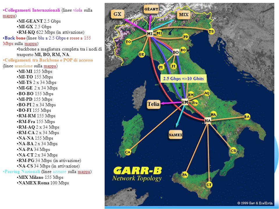 Collegamenti Internazionali (linee viola sulla mappa) mappa MI-GEANT 2.5 Gbps MI-GX 2.5 Gbps RM-KQ 622 Mbps (in attivazione) Back bone (linee blu a 2.5 Gbps e rosse a 155 Mbps sulla mappa)mappa backbone a magliatura completa tra i nodi di trasporto MI, BO, RM, NA.