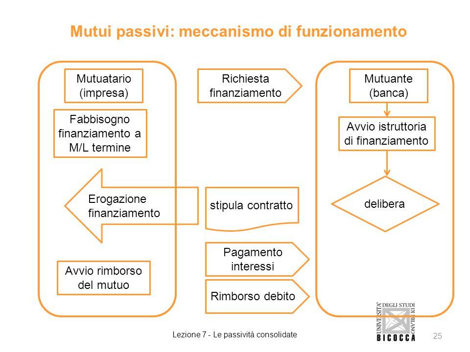 Mutui passivi: meccanismo di funzionamento Lezione 7 - Le passività consolidate 25 Mutuatario (impresa) Fabbisogno finanziamento a M/L termine Erogazi